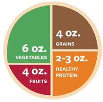 Healthy eating plate pie chart